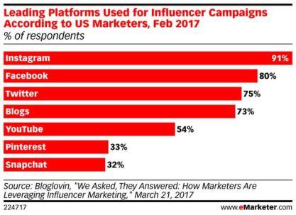 mk-emarketer-leading-platforms-influencer-campaigns