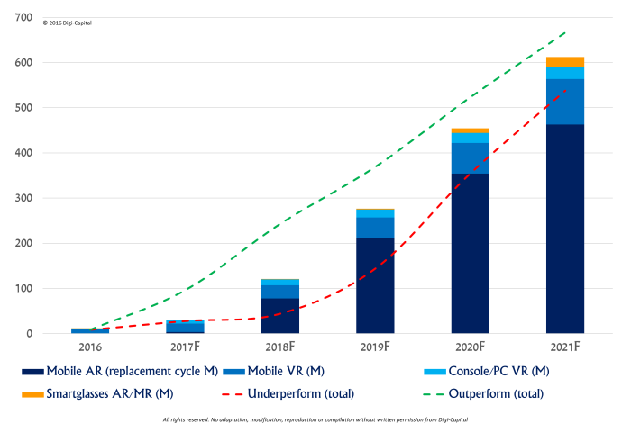 This is an image that displays the average growth of different VR platforms over the next 5 years.